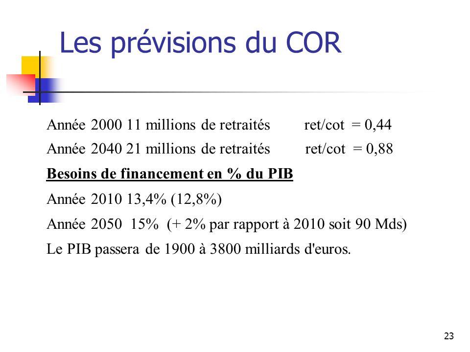 23 Les prévisions du COR Année 2000 11 millions de retraités ret/cot = 0,44 Année 2040 21 millions de retraités ret/cot = 0,88 Besoins de financement en % du PIB Année 2010 13,4% (12,8%) Année 2050 15% (+ 2% par rapport à 2010 soit 90 Mds) Le PIB passera de 1900 à 3800 milliards d euros.