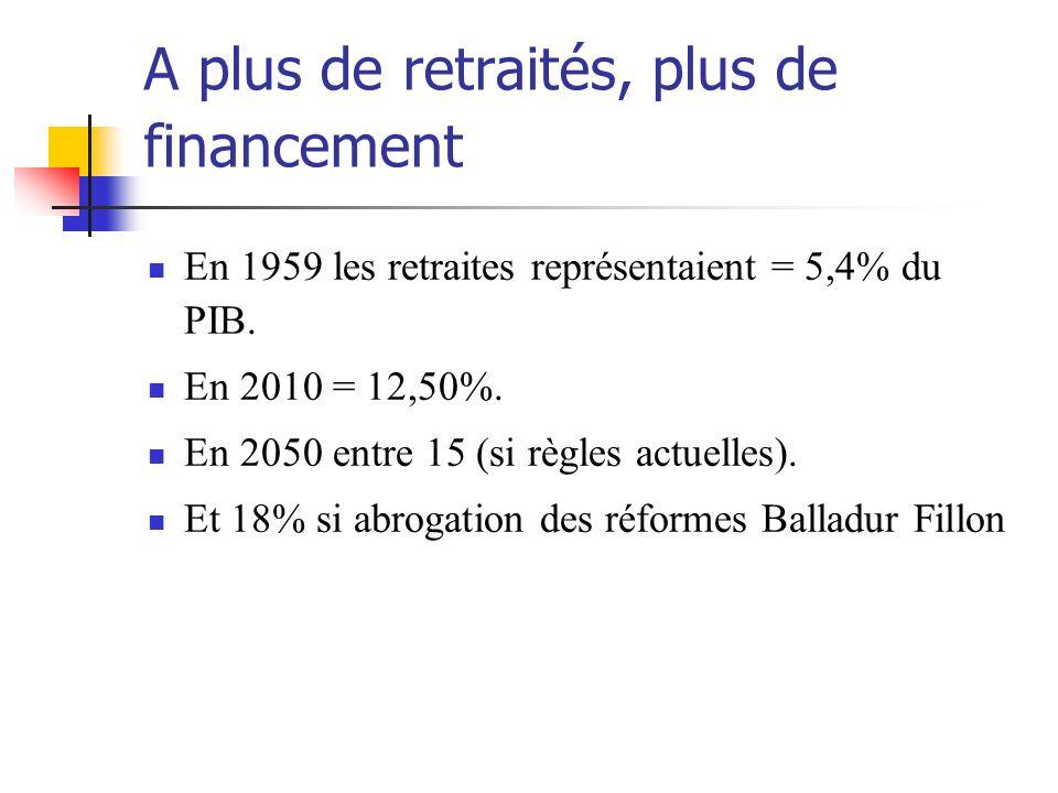 A plus de retraités, plus de financement En 1959 les retraites représentaient = 5,4% du PIB.