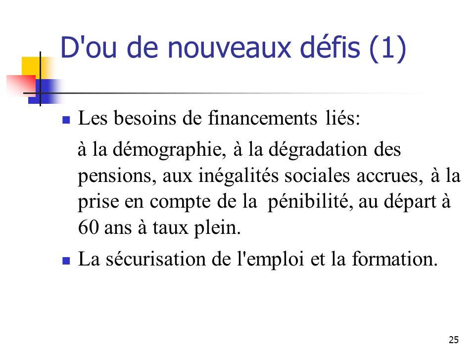 25 D ou de nouveaux défis (1) Les besoins de financements liés: à la démographie, à la dégradation des pensions, aux inégalités sociales accrues, à la prise en compte de la pénibilité, au départ à 60 ans à taux plein.