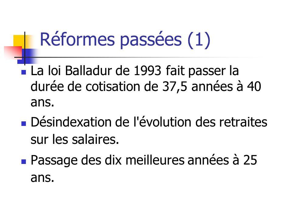Réformes passées (1) La loi Balladur de 1993 fait passer la durée de cotisation de 37,5 années à 40 ans.