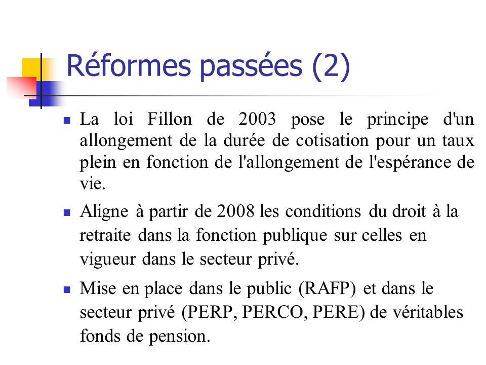 Réformes passées (2) La loi Fillon de 2003 pose le principe d un allongement de la durée de cotisation pour un taux plein en fonction de l allongement de l espérance de vie.
