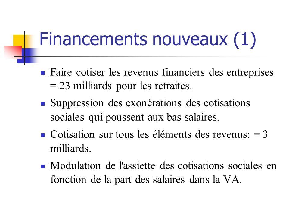 Financements nouveaux (1) Faire cotiser les revenus financiers des entreprises = 23 milliards pour les retraites.