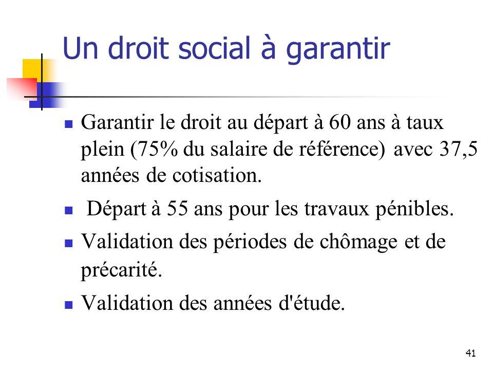 41 Un droit social à garantir Garantir le droit au départ à 60 ans à taux plein (75% du salaire de référence) avec 37,5 années de cotisation.