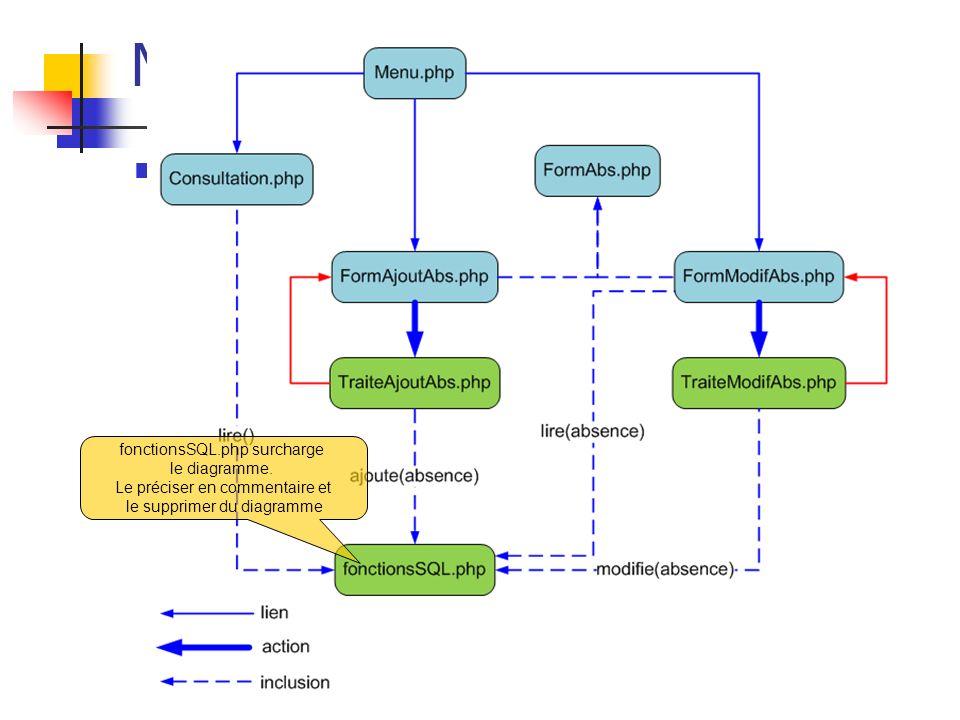 Exemple : MVC Web non Objet fonctionsSQL.php surcharge le diagramme. Le préciser en commentaire et le supprimer du diagramme