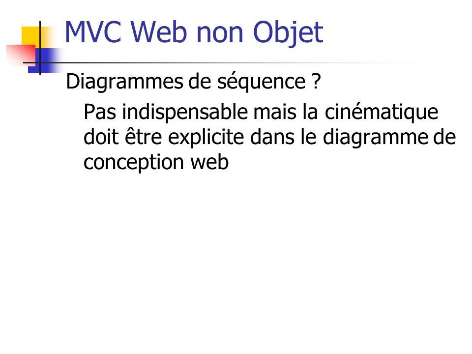 MVC Web non Objet Diagrammes de séquence ? Pas indispensable mais la cinématique doit être explicite dans le diagramme de conception web