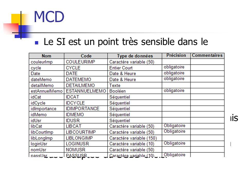 MCD Le SI est un point très sensible dans le développement dapplications de gestion Sappuyer sur le MCD pour concevoir ce SI Valider les champs (attri