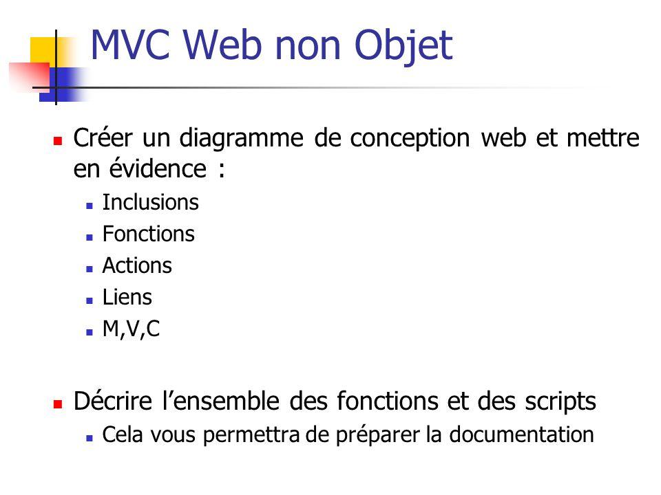 MVC Web non Objet Créer un diagramme de conception web et mettre en évidence : Inclusions Fonctions Actions Liens M,V,C Décrire lensemble des fonction