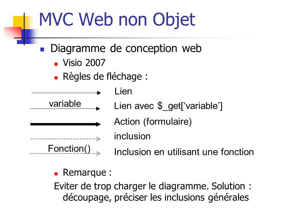 MVC Web non Objet Diagramme de conception web Visio 2007 Règles de fléchage : Remarque : Eviter de trop charger le diagramme. Solution : découpage, pr