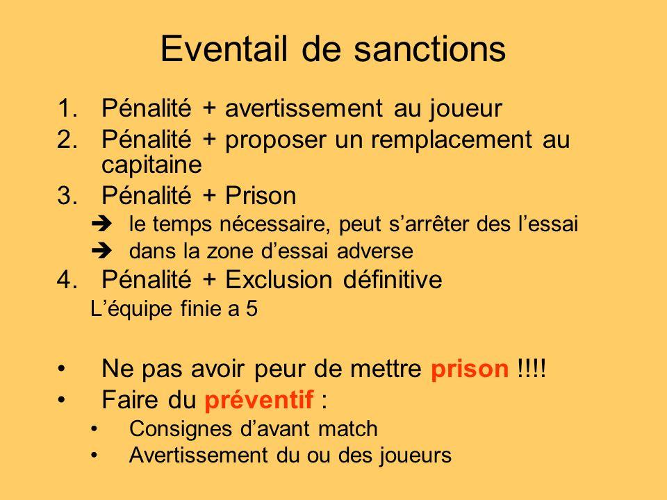 Eventail de sanctions 1.Pénalité + avertissement au joueur 2.Pénalité + proposer un remplacement au capitaine 3.Pénalité + Prison le temps nécessaire,