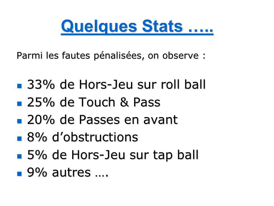 Quelques Stats ….. Parmi les fautes pénalisées, on observe : 33% de Hors-Jeu sur roll ball 33% de Hors-Jeu sur roll ball 25% de Touch & Pass 25% de To