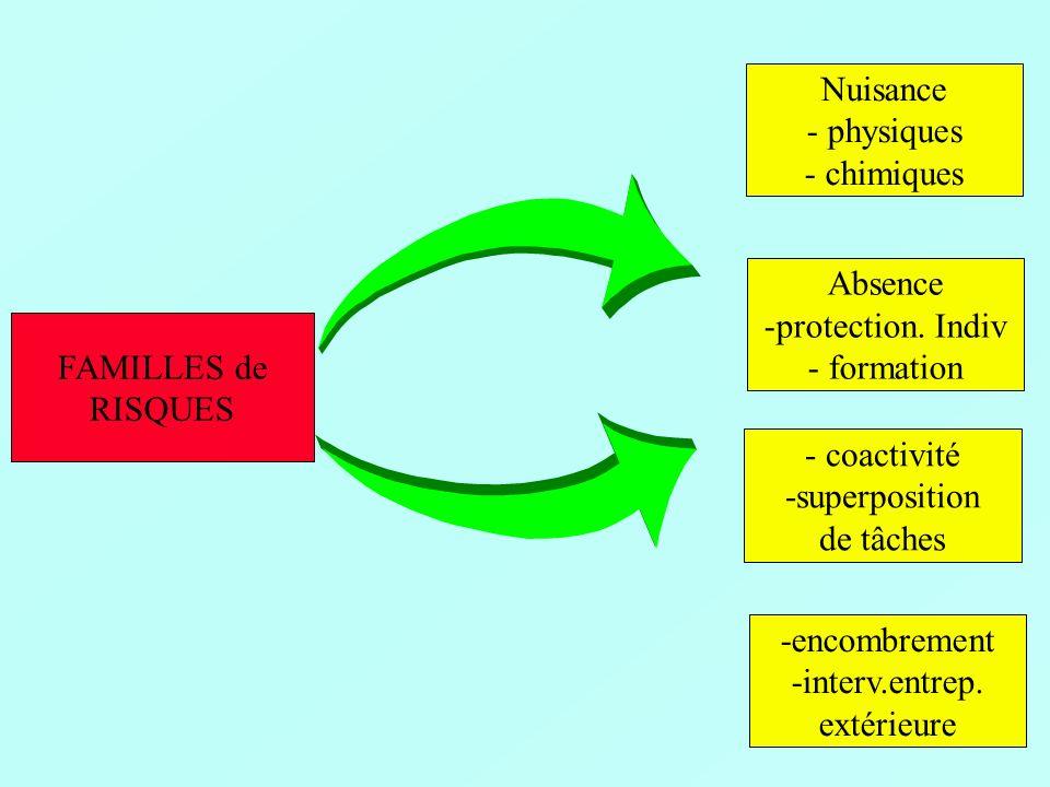 HUIT FACTEURS POTENTIELS D ACCIDENTS FACTEURS RELEVANT du MATÉRIEL catachrèse :conservation d un outil en dehors de son utilisation, utilisation informelle d un outil formel, utilisation d un outil informel.
