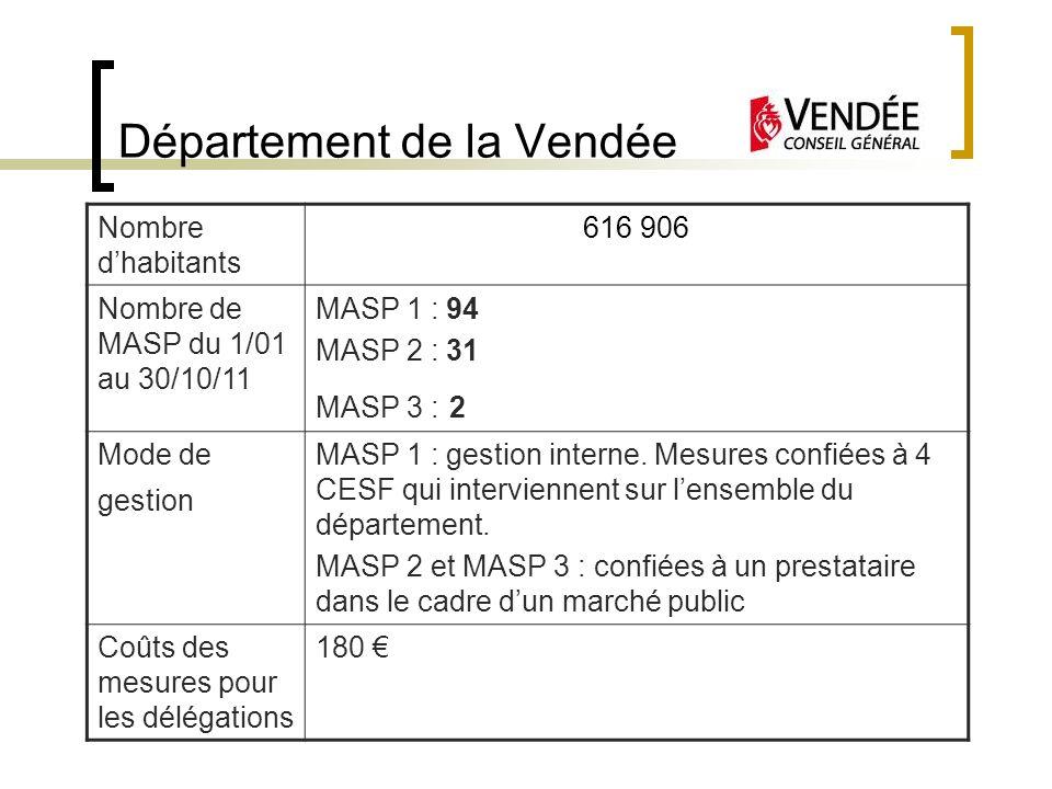 Département de la Vendée Nombre dhabitants 616 906 Nombre de MASP du 1/01 au 30/10/11 MASP 1 : 94 MASP 2 : 31 MASP 3 : 2 Mode de gestion MASP 1 : gest