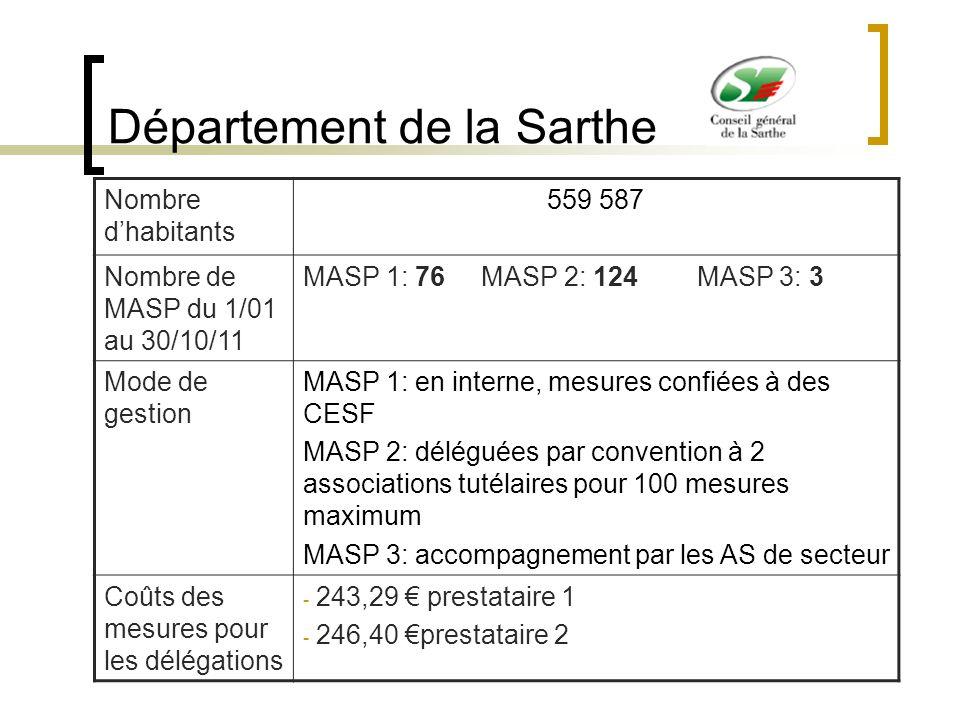 Département de la Sarthe Nombre dhabitants 559 587 Nombre de MASP du 1/01 au 30/10/11 MASP 1: 76 MASP 2: 124 MASP 3: 3 Mode de gestion MASP 1: en inte