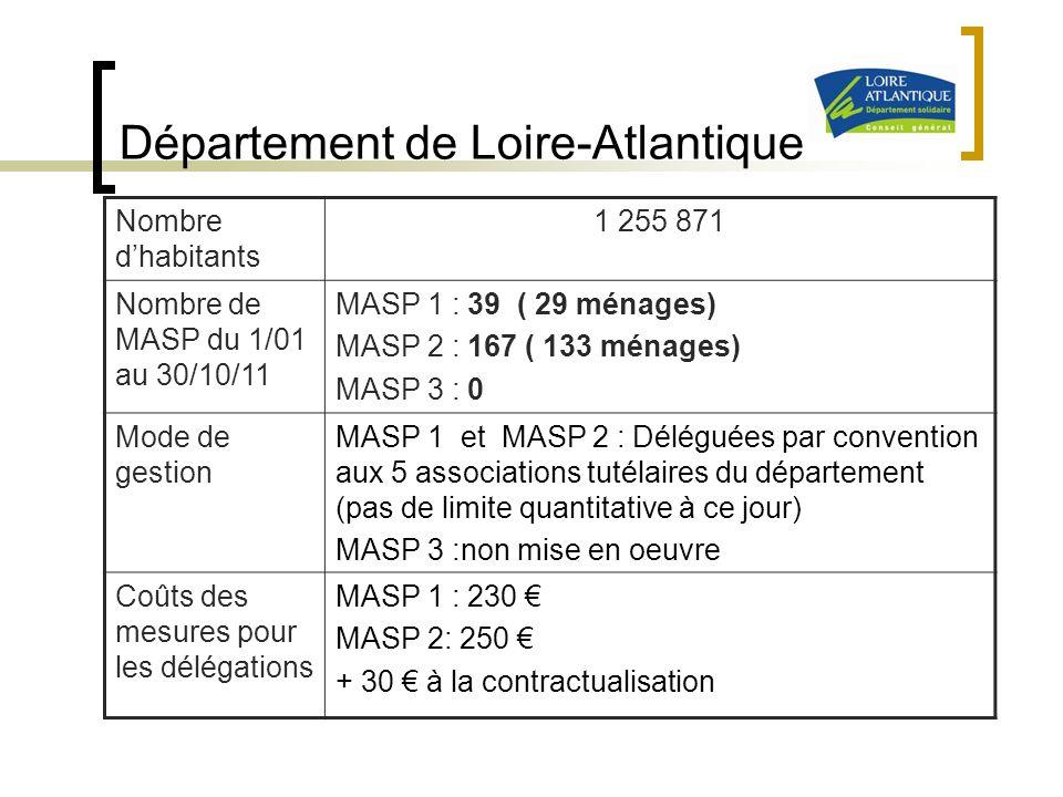Département de Loire-Atlantique Nombre dhabitants 1 255 871 Nombre de MASP du 1/01 au 30/10/11 MASP 1 : 39 ( 29 ménages) MASP 2 : 167 ( 133 ménages) M