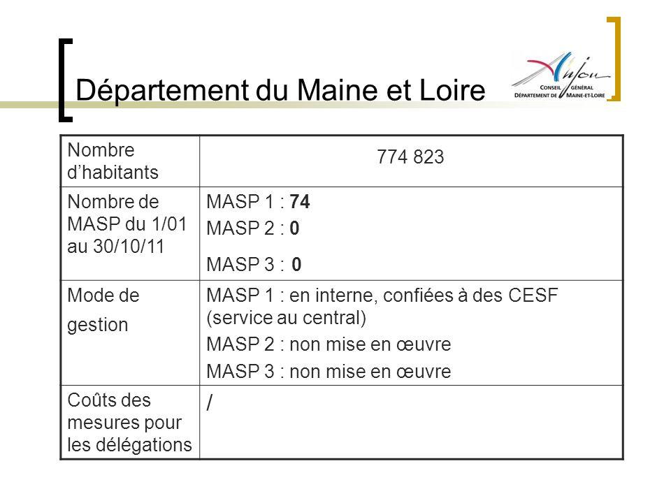Département du Maine et Loire Nombre dhabitants 774 823 Nombre de MASP du 1/01 au 30/10/11 MASP 1 : 74 MASP 2 : 0 MASP 3 : 0 Mode de gestion MASP 1 :