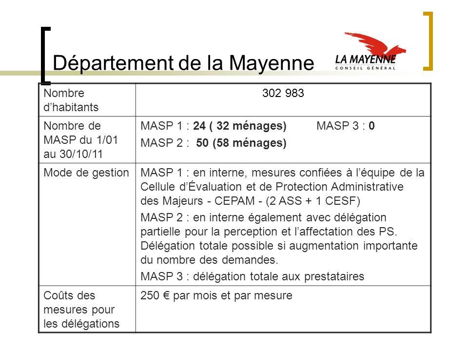 Département de la Mayenne Nombre dhabitants 302 983 Nombre de MASP du 1/01 au 30/10/11 MASP 1 : 24 ( 32 ménages) MASP 3 : 0 MASP 2 : 50 (58 ménages) M