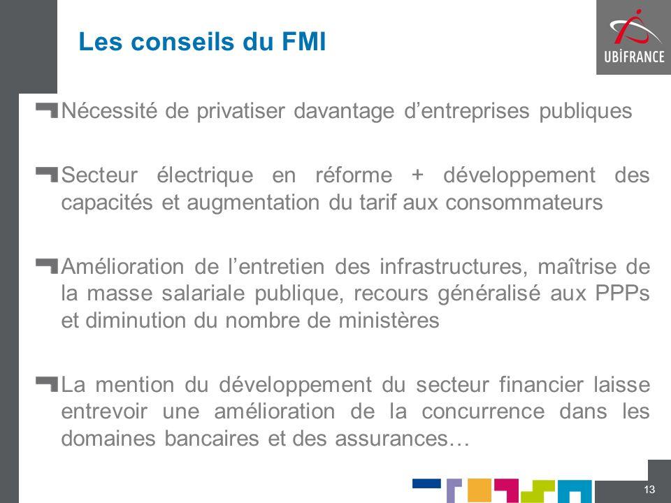 Les conseils du FMI Nécessité de privatiser davantage dentreprises publiques Secteur électrique en réforme + développement des capacités et augmentati