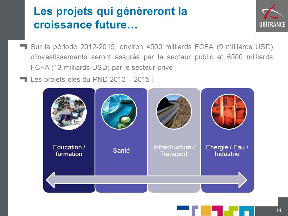 Les projets qui génèreront la croissance future… Sur la période 2012-2015, environ 4500 milliards FCFA (9 milliards USD) dinvestissements seront assur