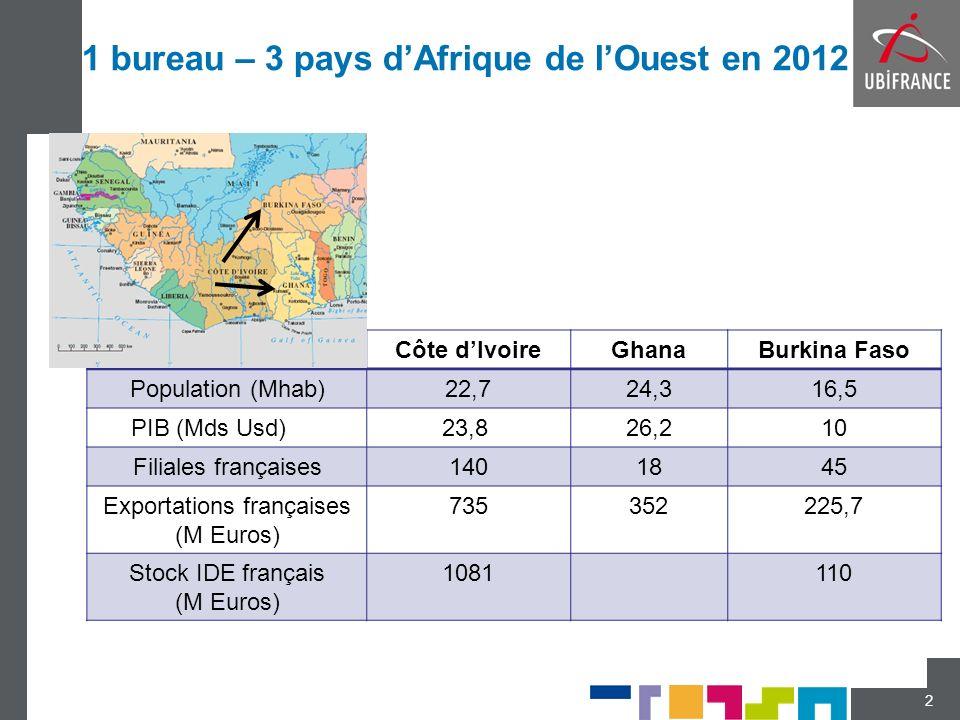 1 bureau – 3 pays dAfrique de lOuest en 2012 Côte dIvoireGhanaBurkina Faso Population (Mhab)22,724,316,5 PIB (Mds Usd)23,8 26,210 Filiales françaises1