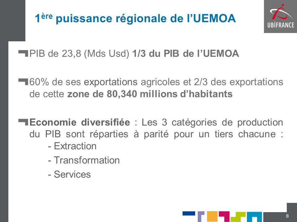 1 ère puissance régionale de lUEMOA PIB de 23,8 (Mds Usd) 1/3 du PIB de lUEMOA 60% de ses exportations agricoles et 2/3 des exportations de cette zone