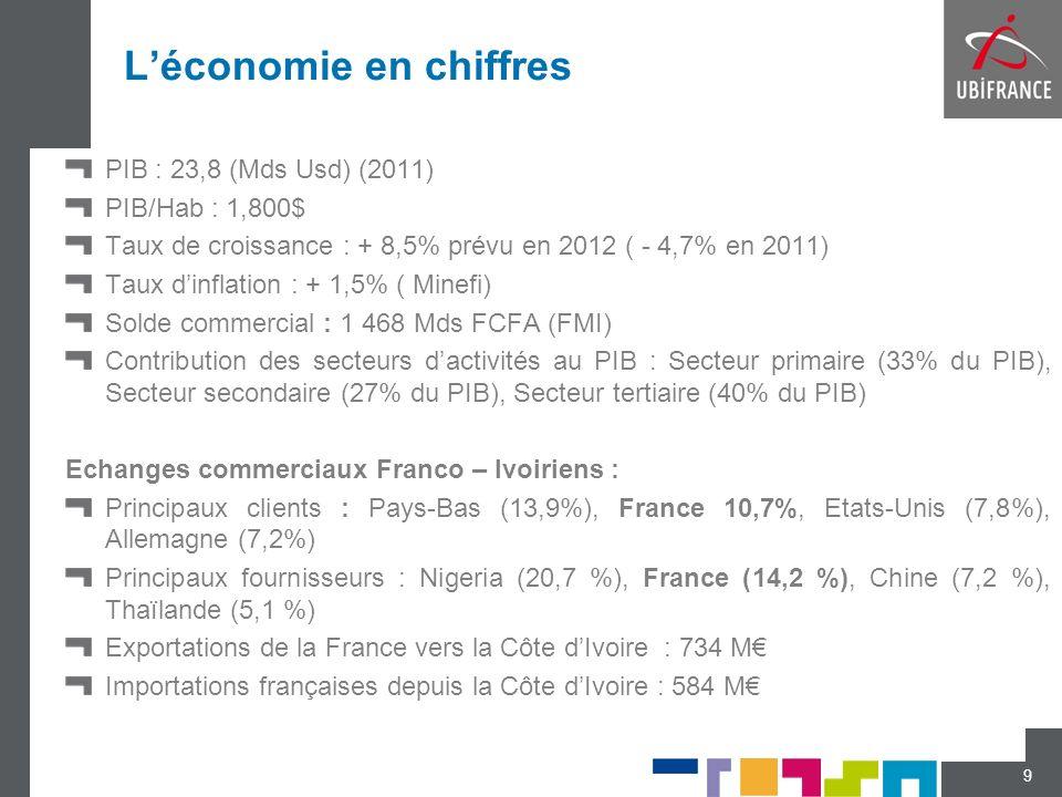 Léconomie en chiffres PIB : 23,8 (Mds Usd) (2011) PIB/Hab : 1,800$ Taux de croissance : + 8,5% prévu en 2012 ( - 4,7% en 2011) Taux dinflation : + 1,5
