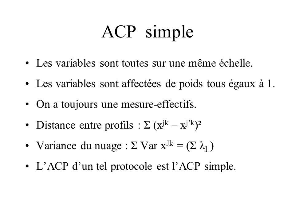 ACP simple Les variables sont toutes sur une même échelle. Les variables sont affectées de poids tous égaux à 1. On a toujours une mesure-effectifs. D