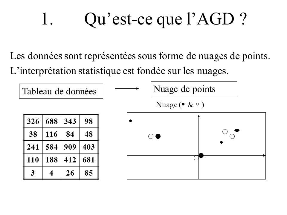 1. Quest-ce que lAGD ? Les données sont représentées sous forme de nuages de points. Linterprétation statistique est fondée sur les nuages. Tableau de