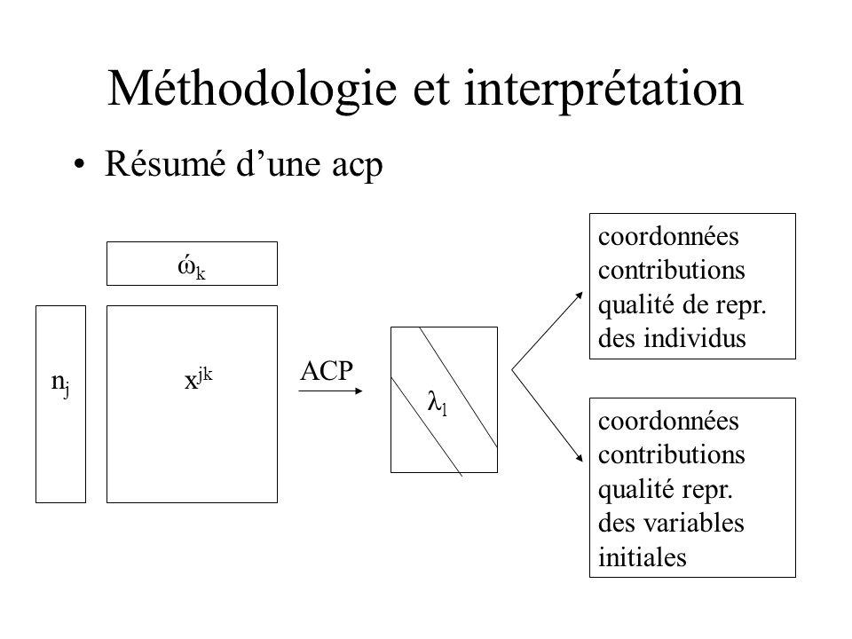 Méthodologie et interprétation Résumé dune acp ώkώk x jk n j ACP λ l coordonnées contributions qualité de repr. des individus coordonnées contribution