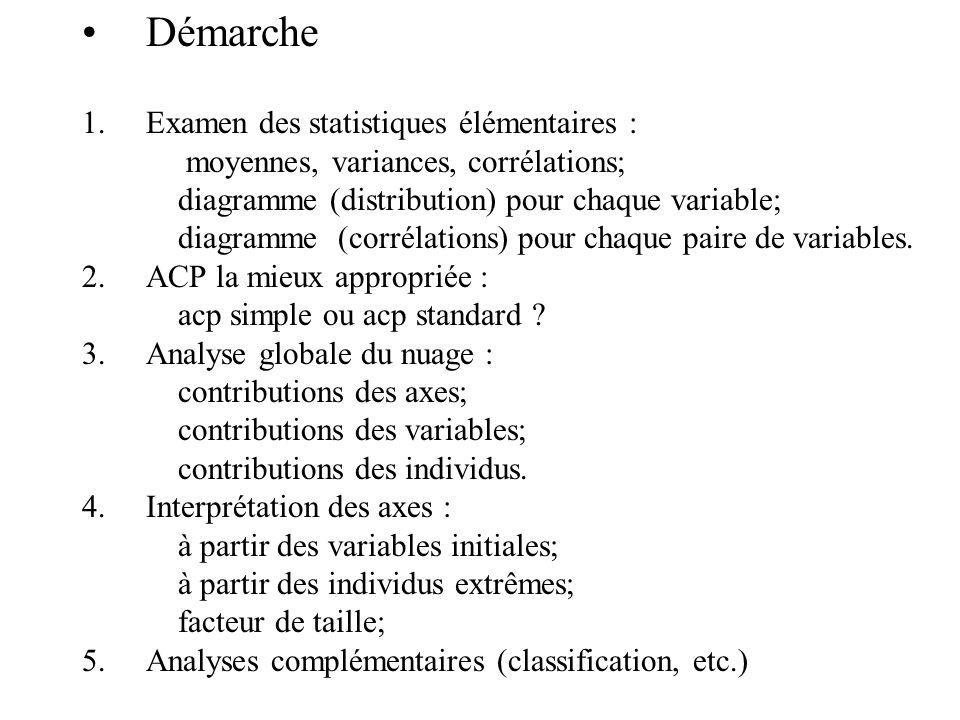 Démarche 1.Examen des statistiques élémentaires : moyennes, variances, corrélations; diagramme (distribution) pour chaque variable; diagramme (corréla