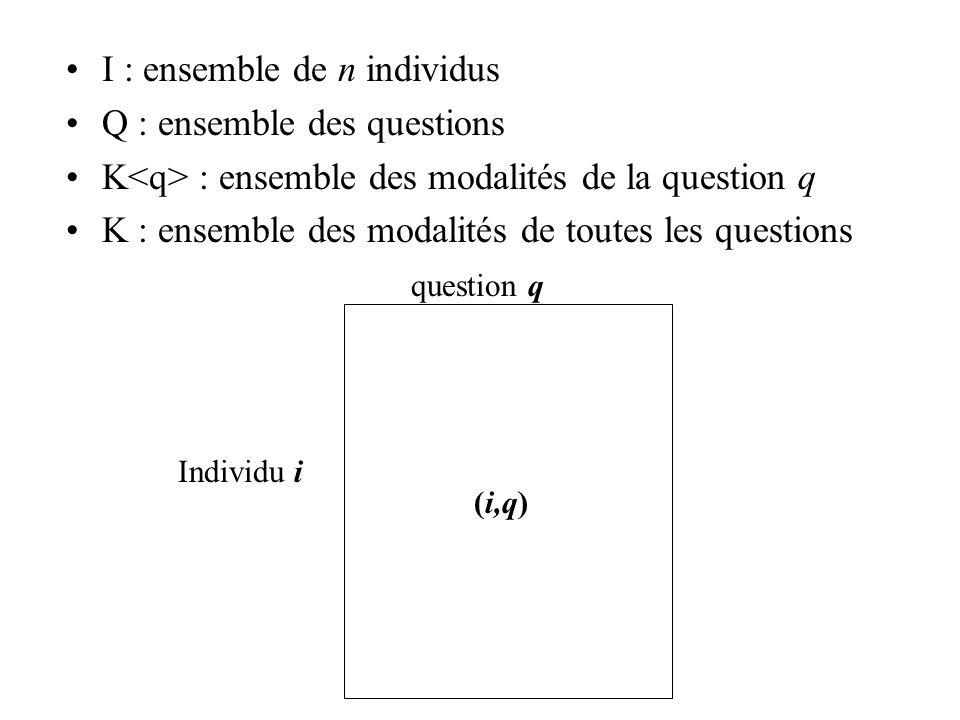 I : ensemble de n individus Q : ensemble des questions K : ensemble des modalités de la question q K : ensemble des modalités de toutes les questions