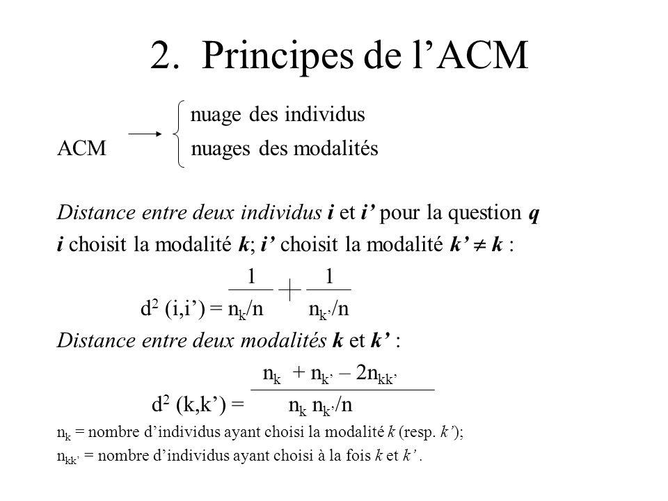 2. Principes de lACM nuage des individus ACM nuages des modalités Distance entre deux individus i et i pour la question q i choisit la modalité k; i c