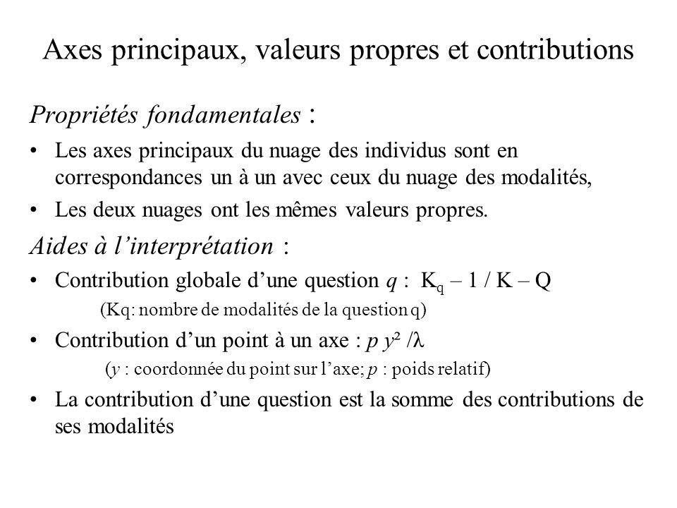 Axes principaux, valeurs propres et contributions Propriétés fondamentales : Les axes principaux du nuage des individus sont en correspondances un à u