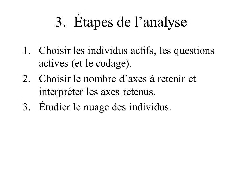 3. Étapes de lanalyse 1.Choisir les individus actifs, les questions actives (et le codage). 2.Choisir le nombre daxes à retenir et interpréter les axe