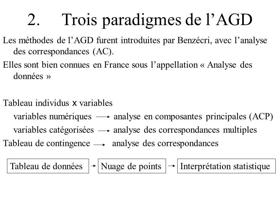 2. Trois paradigmes de lAGD Les méthodes de lAGD furent introduites par Benzécri, avec lanalyse des correspondances (AC). Elles sont bien connues en F
