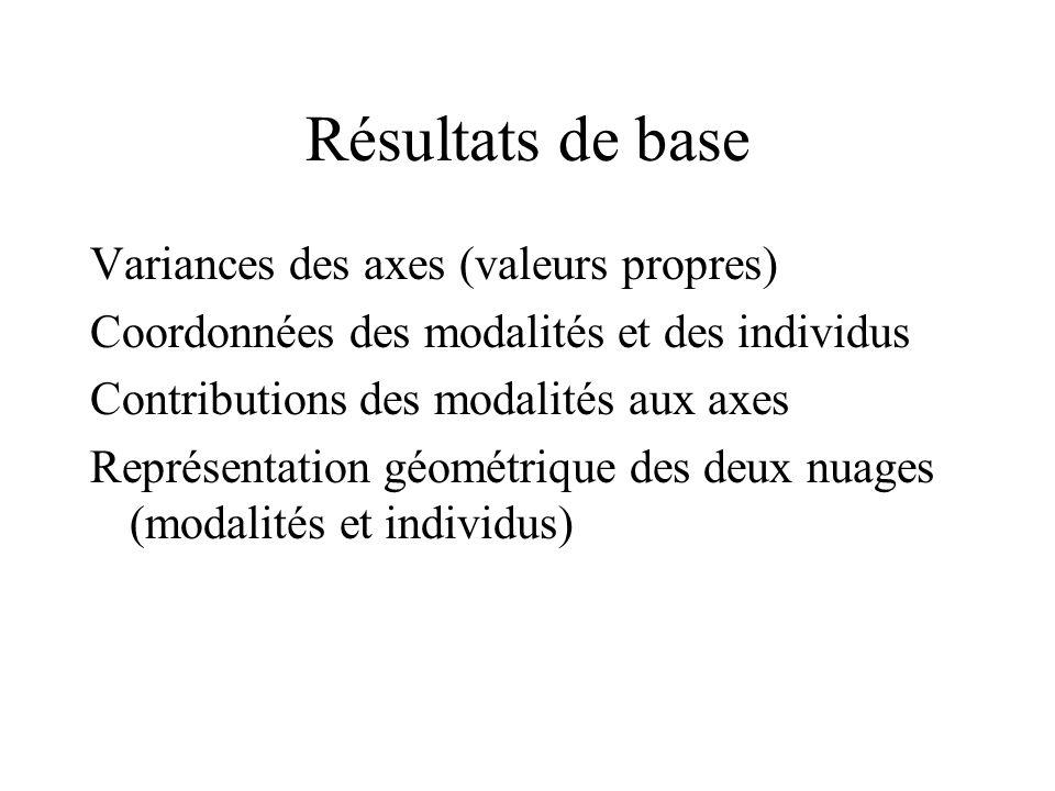 Résultats de base Variances des axes (valeurs propres) Coordonnées des modalités et des individus Contributions des modalités aux axes Représentation