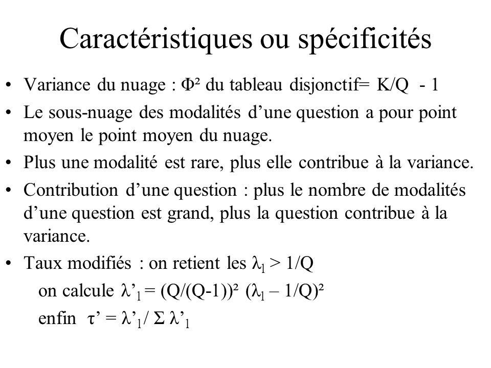 Caractéristiques ou spécificités Variance du nuage : Φ² du tableau disjonctif= K/Q - 1 Le sous-nuage des modalités dune question a pour point moyen le