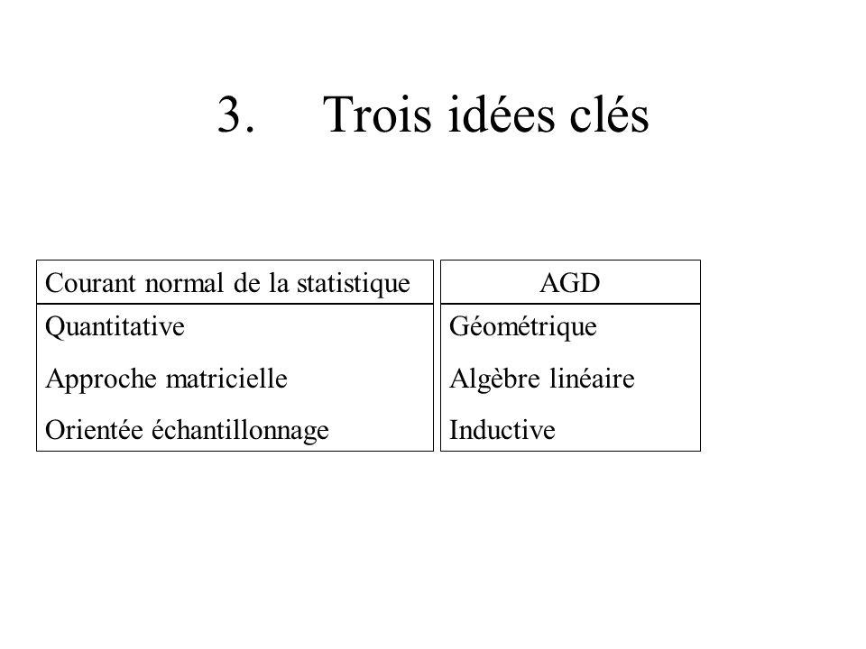 3. Trois idées clés Courant normal de la statistiqueAGD Quantitative Approche matricielle Orientée échantillonnage Géométrique Algèbre linéaire Induct