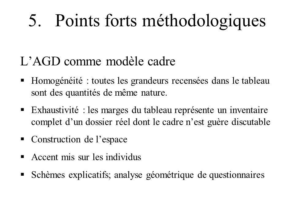 5. Points forts méthodologiques LAGD comme modèle cadre Homogénéité : toutes les grandeurs recensées dans le tableau sont des quantités de même nature