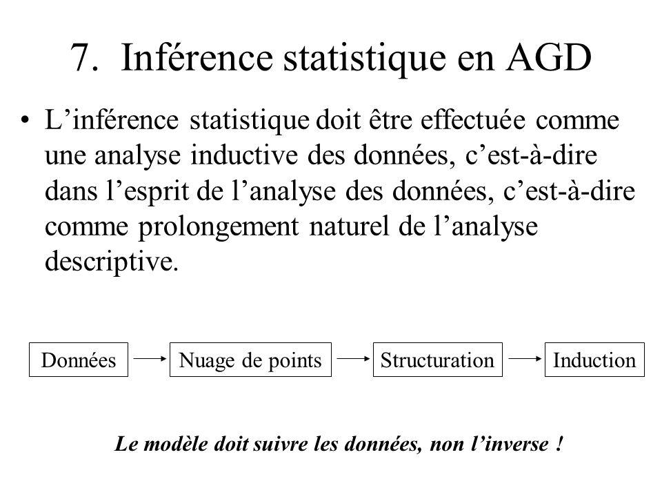 7. Inférence statistique en AGD Linférence statistique doit être effectuée comme une analyse inductive des données, cest-à-dire dans lesprit de lanaly