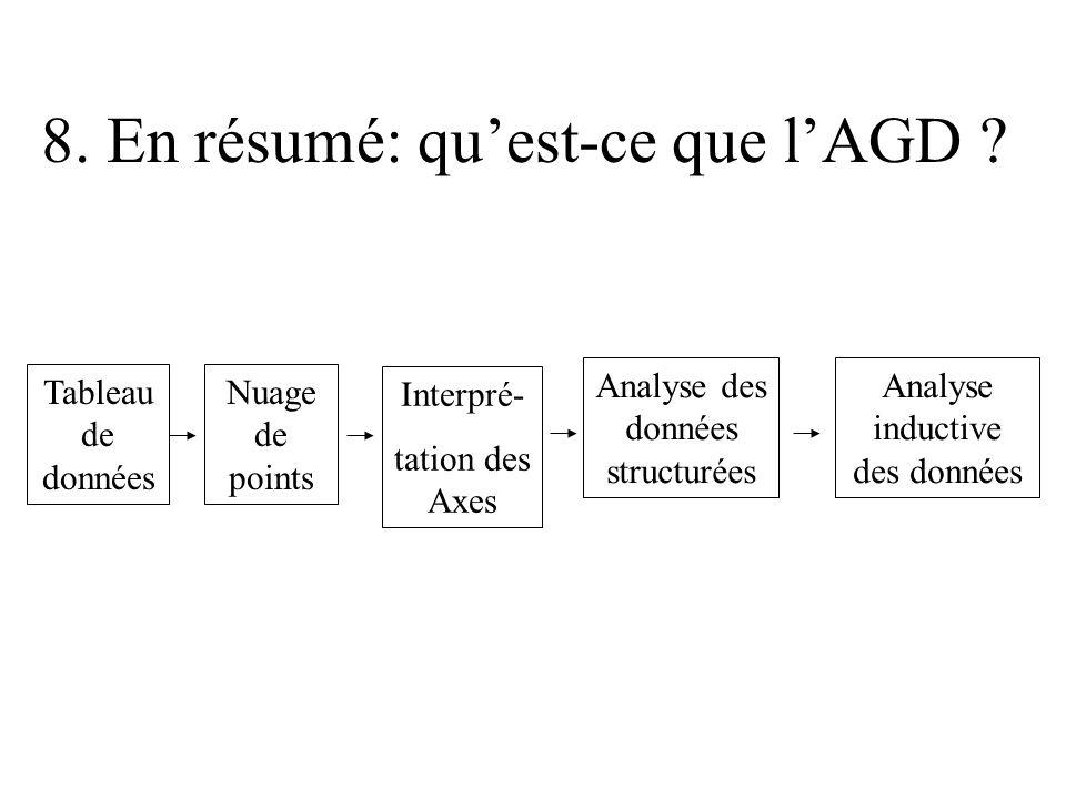 8. En résumé: quest-ce que lAGD ? Tableau de données Nuage de points Interpré- tation des Axes Analyse des données structurées Analyse inductive des d