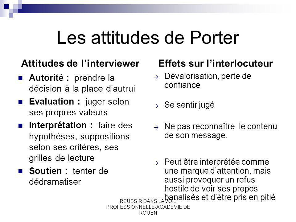 REUSSIR DANS LA VOIE PROFESSIONNELLE-ACADEMIE DE ROUEN Les attitudes de Porter Attitudes de linterviewer Autorité : prendre la décision à la place dau