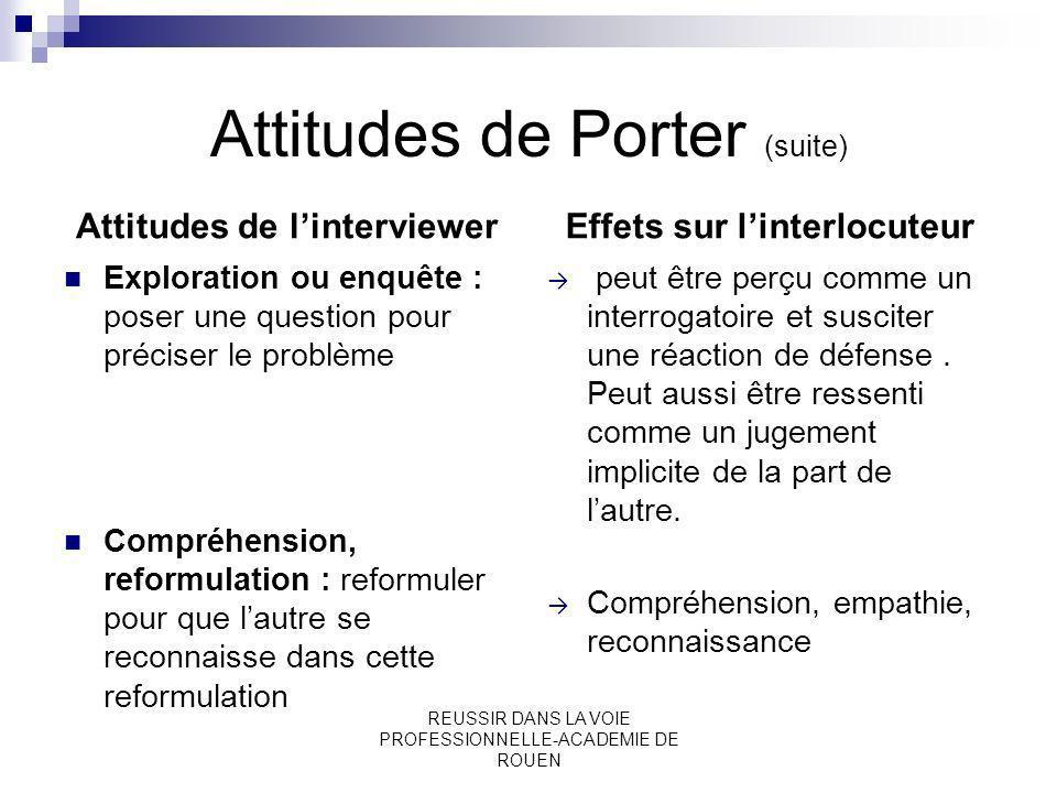 REUSSIR DANS LA VOIE PROFESSIONNELLE-ACADEMIE DE ROUEN Attitudes de Porter (suite) Attitudes de linterviewer Exploration ou enquête : poser une questi