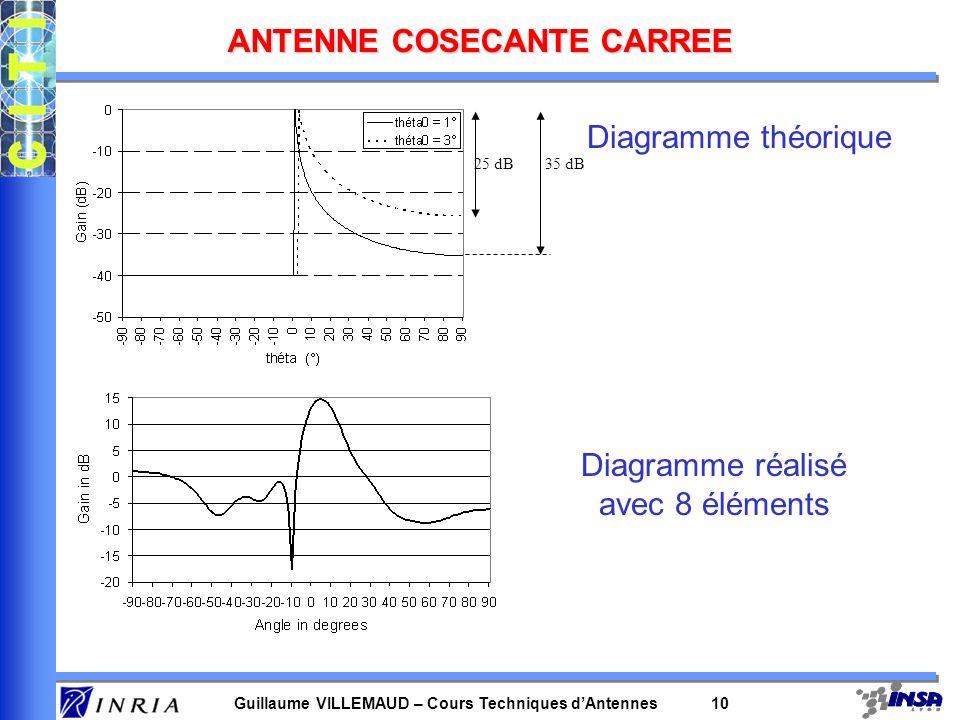 Guillaume VILLEMAUD – Cours Techniques dAntennes 10 ANTENNE COSECANTE CARREE 25 dB35 dB Diagramme théorique Diagramme réalisé avec 8 éléments