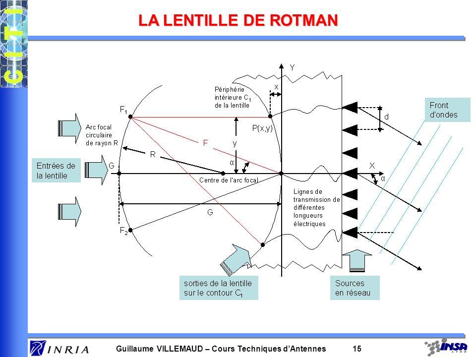 Guillaume VILLEMAUD – Cours Techniques dAntennes 15 LA LENTILLE DE ROTMAN
