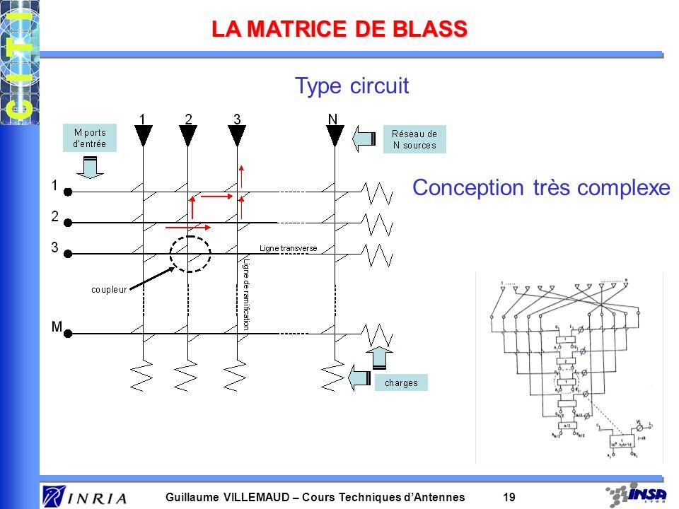 Guillaume VILLEMAUD – Cours Techniques dAntennes 19 LA MATRICE DE BLASS Type circuit Conception très complexe