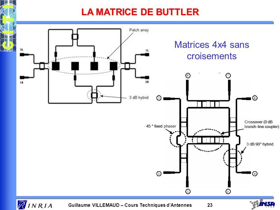 Guillaume VILLEMAUD – Cours Techniques dAntennes 23 LA MATRICE DE BUTTLER Matrices 4x4 sans croisements