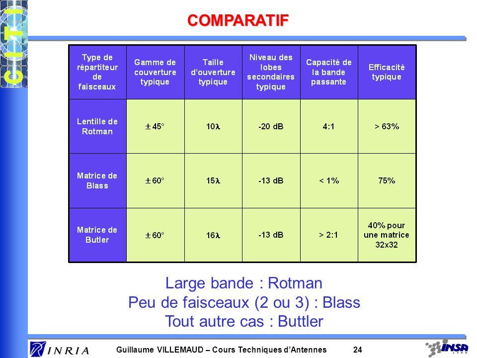Guillaume VILLEMAUD – Cours Techniques dAntennes 24 COMPARATIF Large bande : Rotman Peu de faisceaux (2 ou 3) : Blass Tout autre cas : Buttler