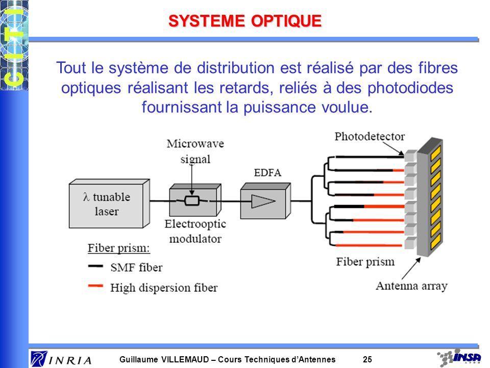 Guillaume VILLEMAUD – Cours Techniques dAntennes 25 SYSTEME OPTIQUE Tout le système de distribution est réalisé par des fibres optiques réalisant les