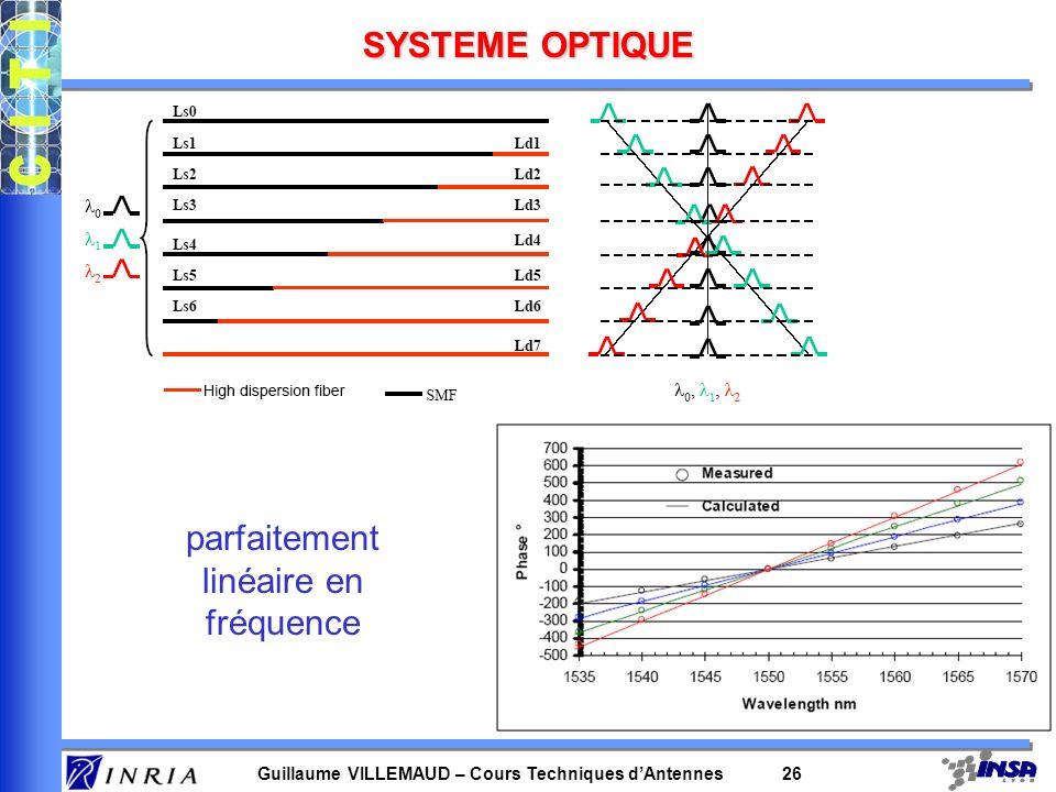 Guillaume VILLEMAUD – Cours Techniques dAntennes 26 SYSTEME OPTIQUE parfaitement linéaire en fréquence