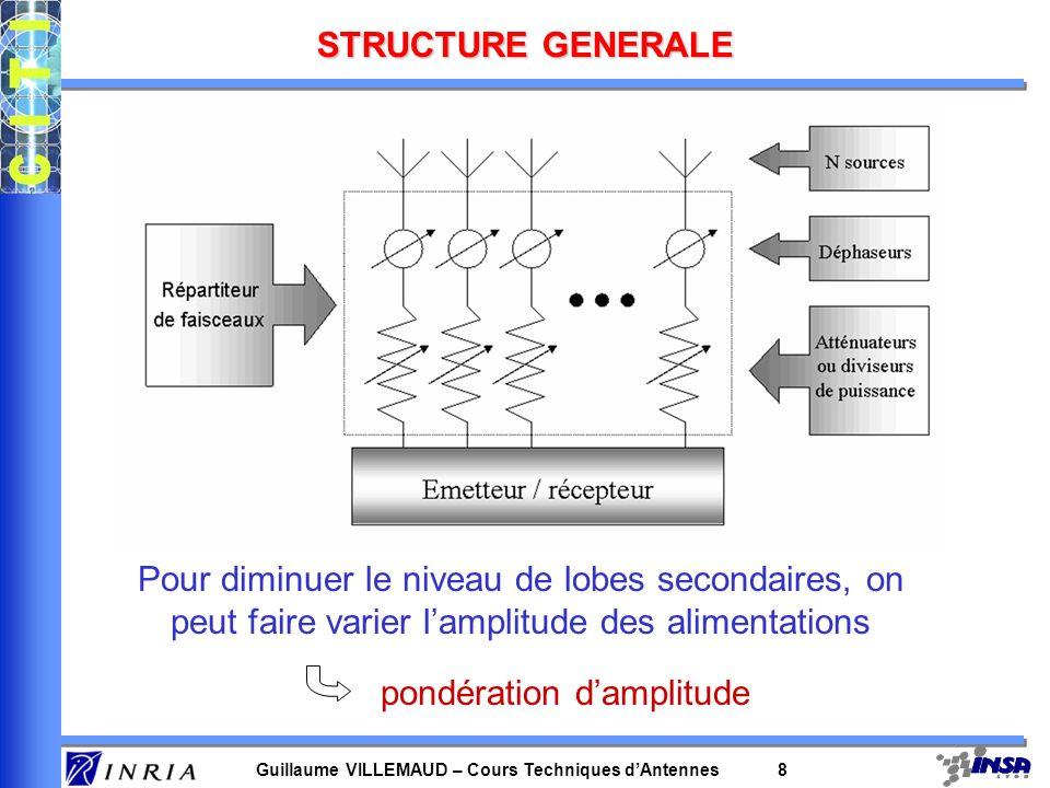 Guillaume VILLEMAUD – Cours Techniques dAntennes 8 STRUCTURE GENERALE Pour diminuer le niveau de lobes secondaires, on peut faire varier lamplitude de